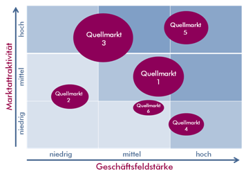 Quellmarktmatrix